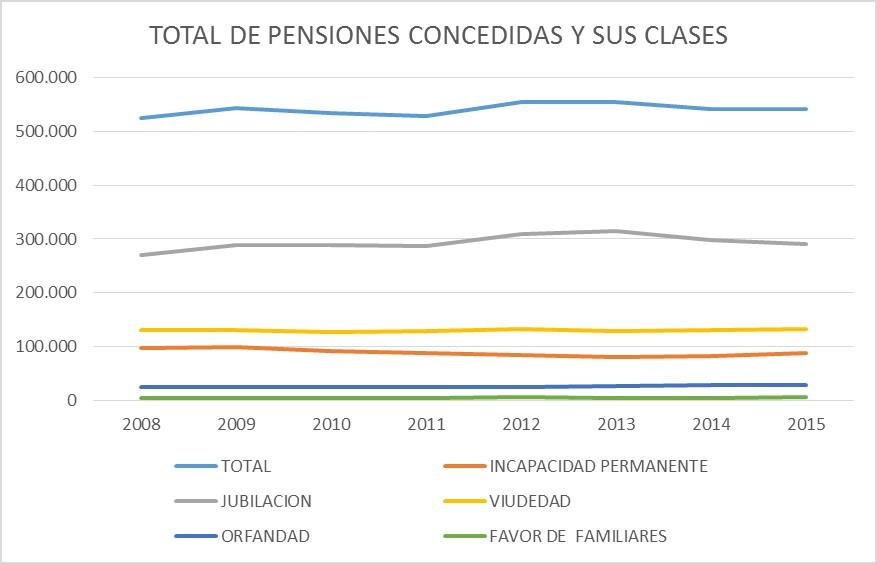 pensiones concedidas