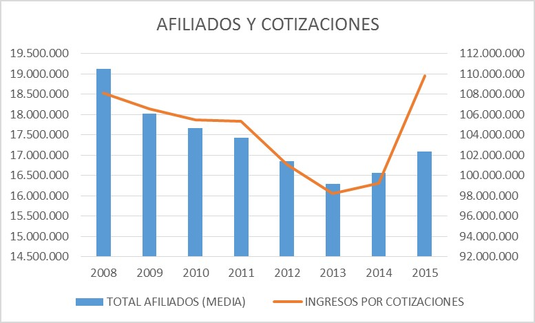 afiliados y cotizaciones pensiones